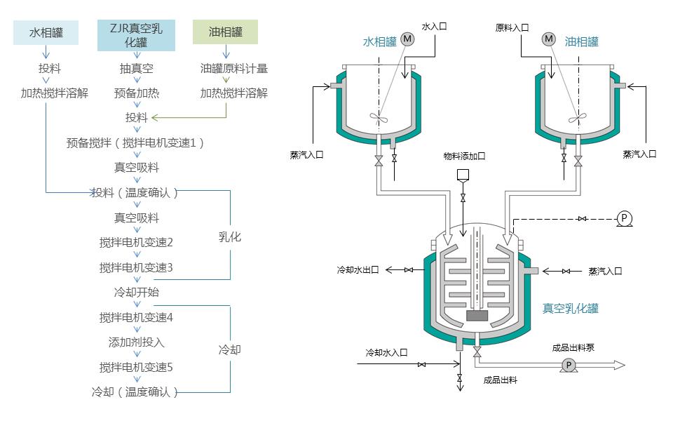 乳化机工作流程