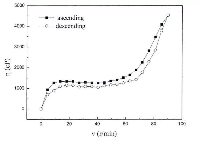 含10%的SiO2的PPG600-STF的粘度曲线